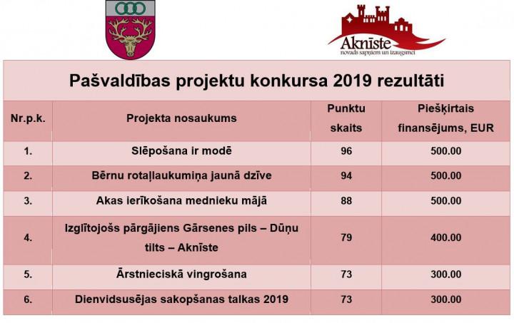 Pašvaldības projektu konkursa 2019 rezultāti